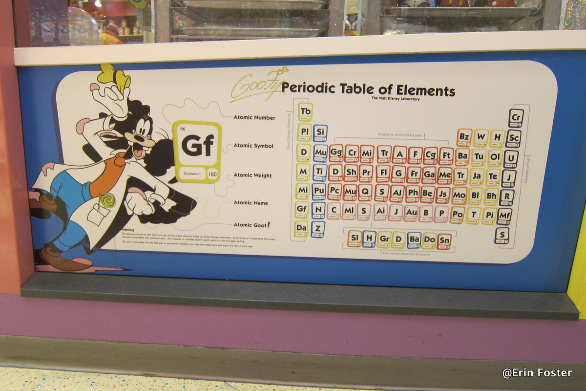 Fun find goofys candy company periodic table of elements the in gamestrikefo Choice Image