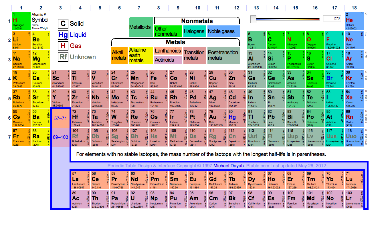 Fun find goofys candy company periodic table of elements the the regular gamestrikefo Choice Image