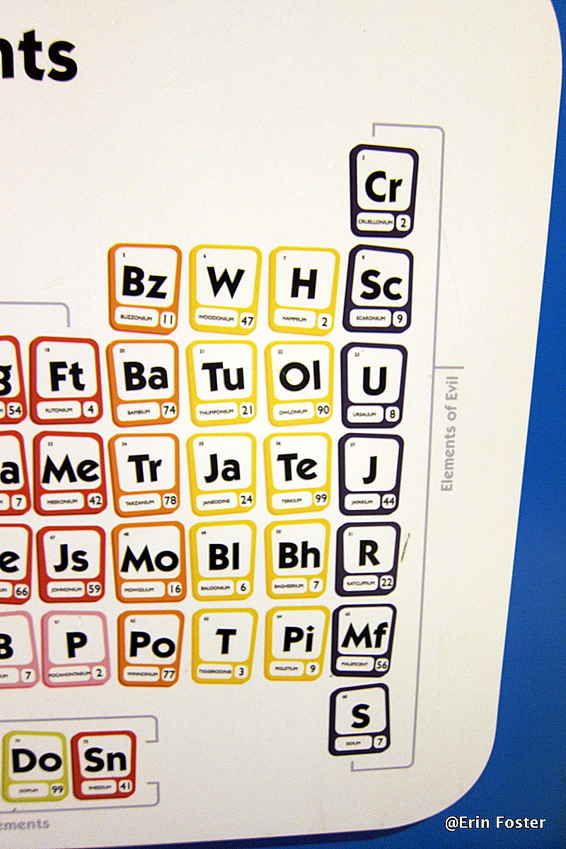 Fun find goofys candy company periodic table of elements the elements gamestrikefo Choice Image