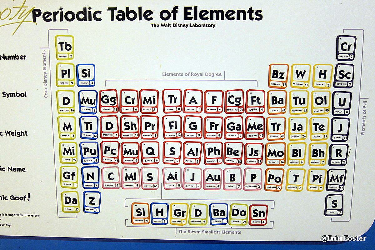Fun find goofys candy company periodic table of elements the full table urtaz Images