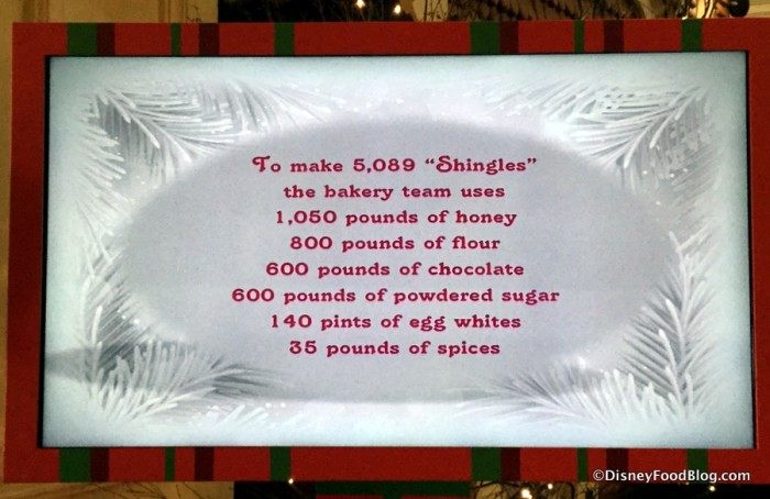 Gingerbread House Facts