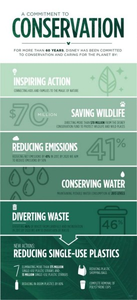 A Commitment to Conservation Graphic ©Disney