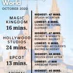 INFOGRAPHIC: Average Wait Times for Disney's Most Popular Rides in October 2020